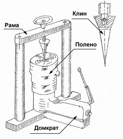 бытового дровокола состоит