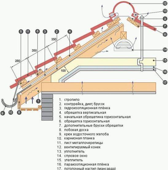 Обрешётка и гидроизоляция полиуретановый клей 900и