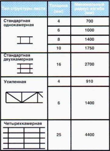 Структура листов поликарбоната и радиус изгиба