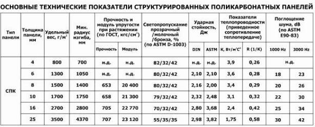 Технические характеристики сотового поликарбоната