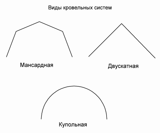 Устройство стропильной системы мансардной крыши