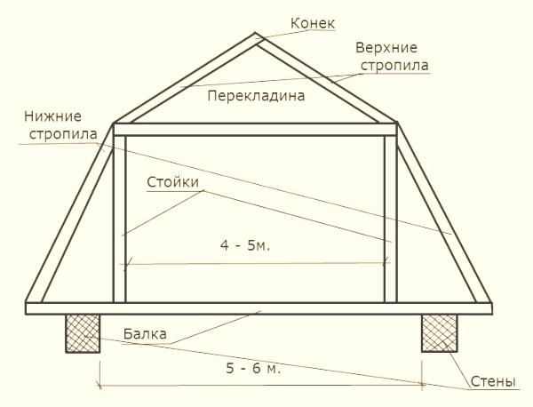 Рис. 1 Схема стропильной системы