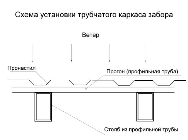 Схема расположения опорных труб.