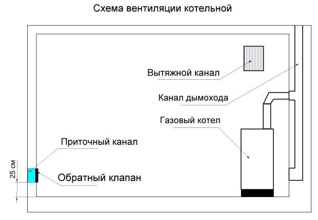 Устройство котельной в частном доме