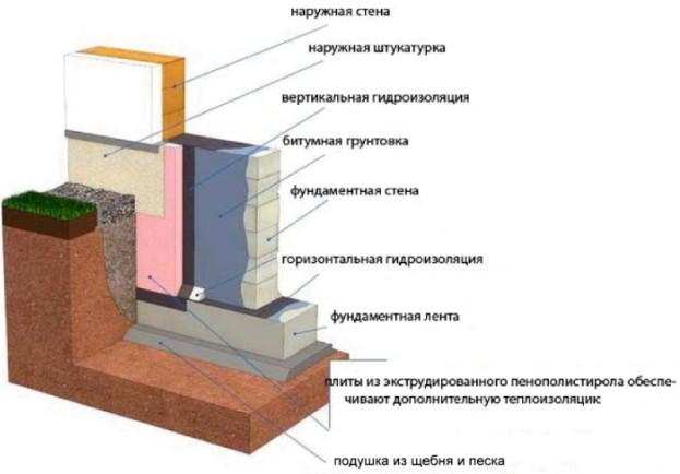 Схема защиты ленточного фундамента от проникновения влаги