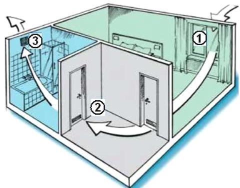 Схема организации перетока воздуха