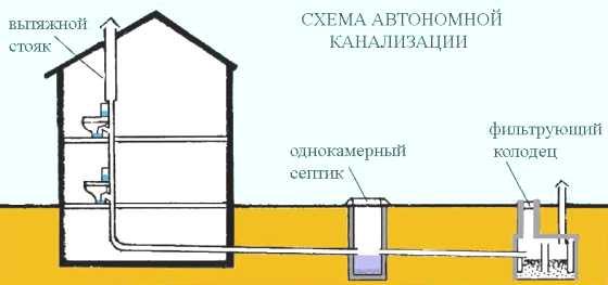 небольшого дачного домика