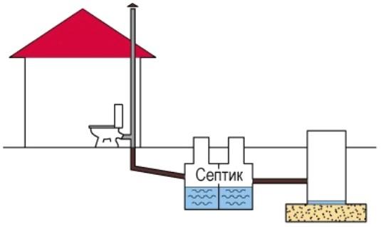 Схема простой канализации одноэтажного жилого здания