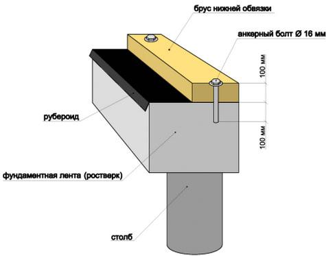 Рис. 1 Узел крепления опорного бруса к фундаменту