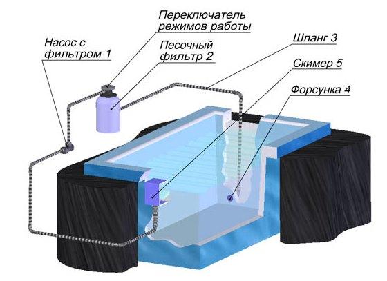 Фильтры для очистки воды в бассейнах своими руками