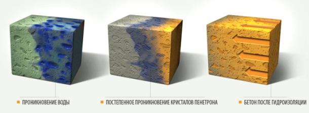 Проникающая гидроизоляция пенетрон расход полиуретановый грунт по мдф ярославль
