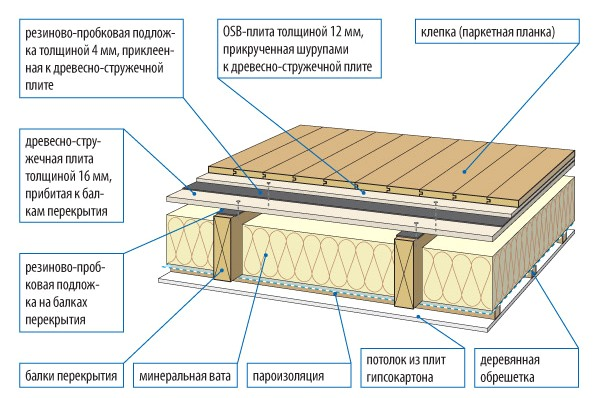 Поделки из отходов строительного материала