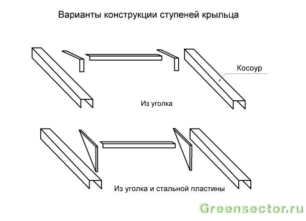 крыльца и лестницы следует