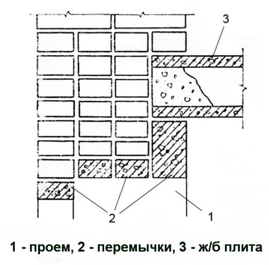 Вариант установки перемычек в несущей кирпичной стене