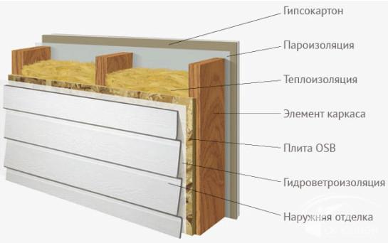 Штукатурные работы фасадов цена за м2