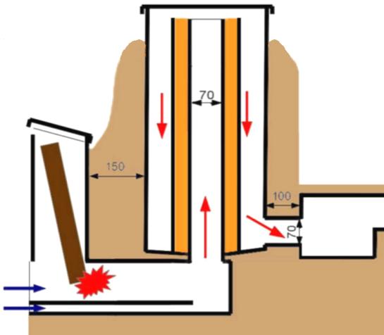Рисунок №3 Конструкция стационарной печи-ракеты