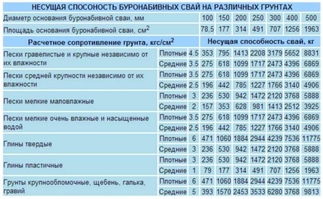 Таблица для определения несущей способности 1 м/п буронабивной сваи-стойки
