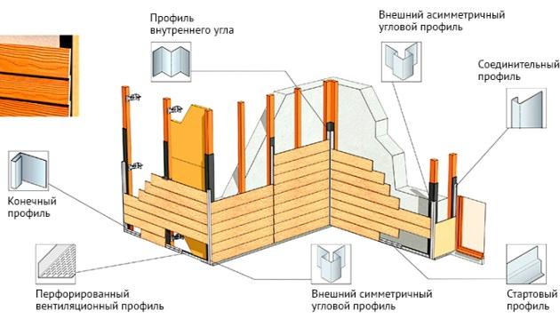 Монтаж фиброцементной доски