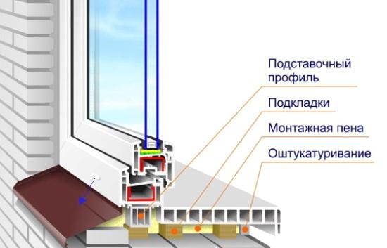 Правильное размещение дренажного отверстия на пластиковом окне
