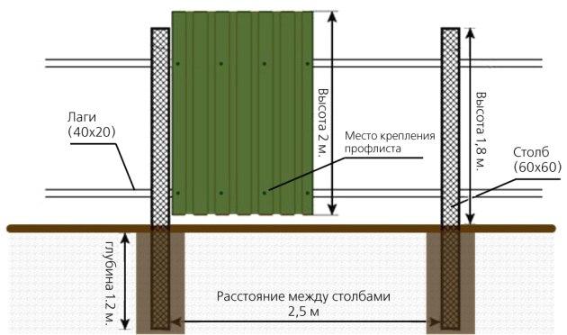 Náklady na inštaláciu plotu z vlnitej lepenky