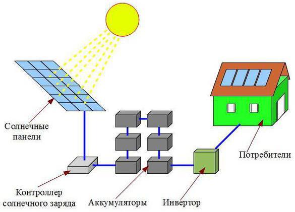 Структурная схема оборудования солнечной станции