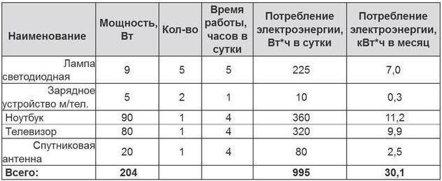 Таблица №1 Набор потребителей для солнечной станции мощностью 250 Ватт