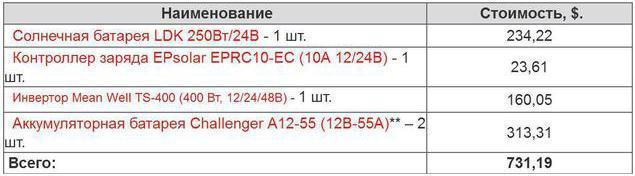Таблица №2 Стоимость оборудования для 250-ти ваттной станции
