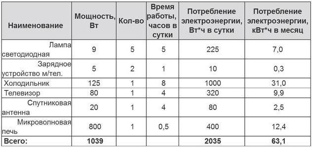 Таблица №3 Энергетический потенциал гелиостанции мощностью 500 Ватт