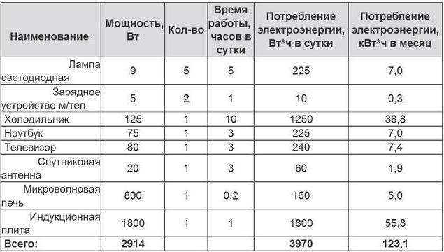 Таблица №5