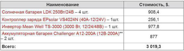 Таблица №6 Ориентировочная стоимость оборудования гелиостанции мощностью в 1 КВт