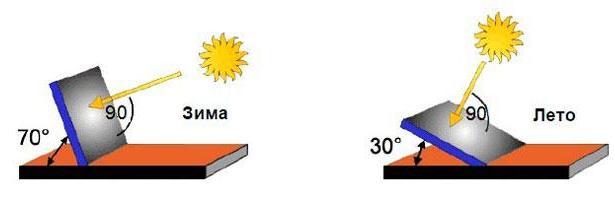 Рекомендуемые углы наклона солнечных батарей