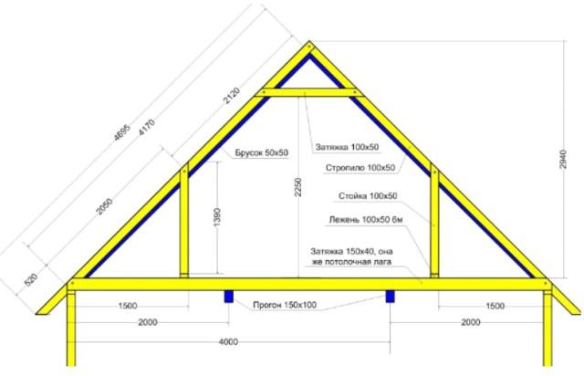 включении мансарду пристроить 50 квадратов отделочные