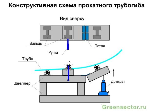 Трубогиб профільної труби