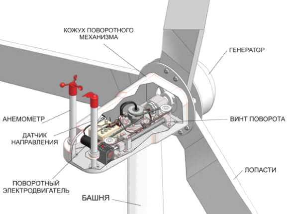 Как сделать ветровые генераторы