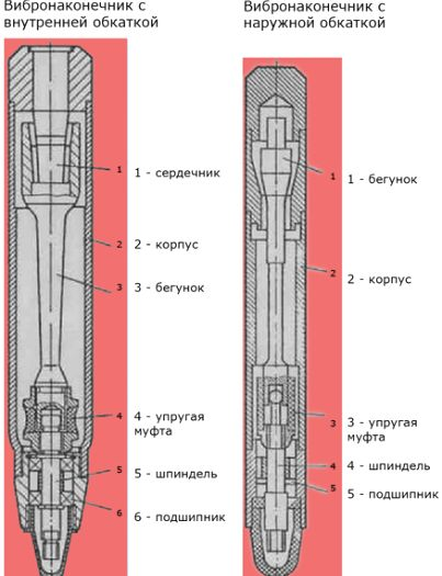 Устройство глубинного вибратора для бетона