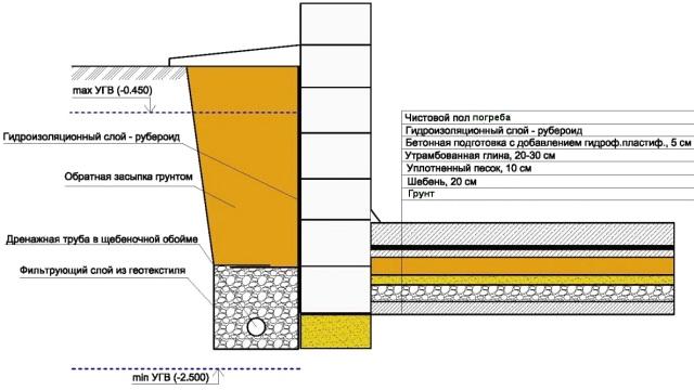 Как сделать погреб своими руками на даче: виды и правильное устройство Производство стеклянных изделий деревянных окон дверей ев