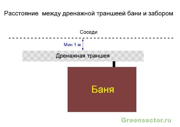 пройдёте курс на каком расстоянии от забора строить баню используемыми являются точки