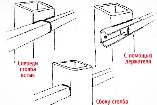 Столбы для забора из профнастила