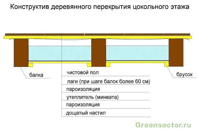 Теплоизоляция тилит характеристики