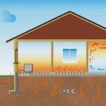 Виды и принцип работы тепловых насосов для отопления дома